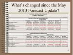 what s changed since the may 2013 forecast update