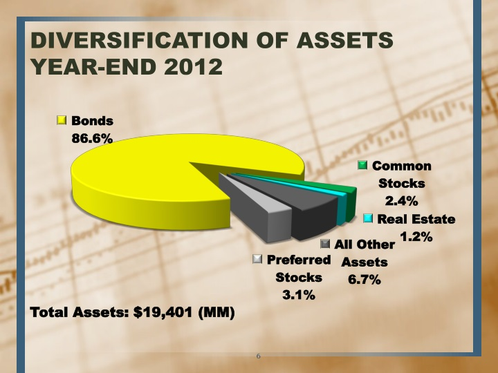 DIVERSIFICATION OF ASSETS