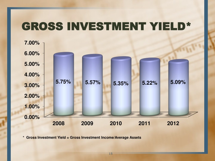 GROSS INVESTMENT YIELD*