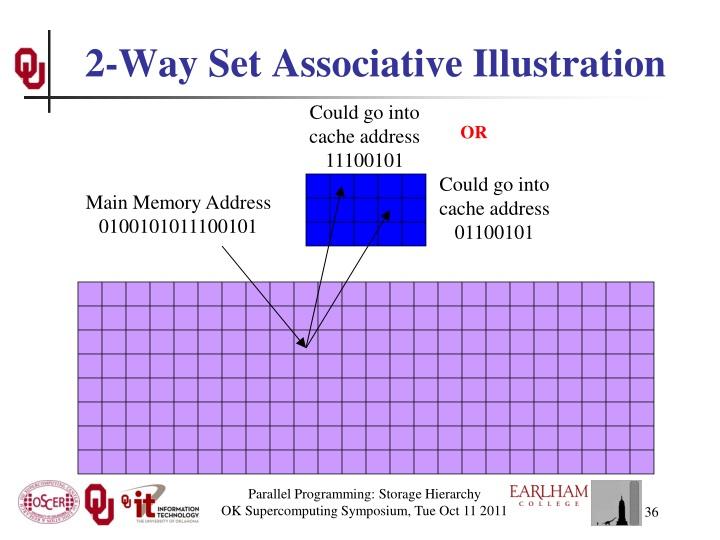 2-Way Set Associative Illustration