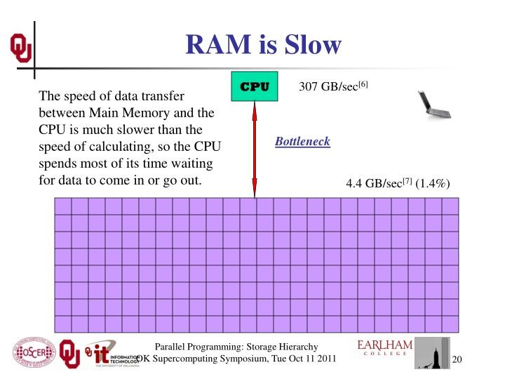 RAM is Slow