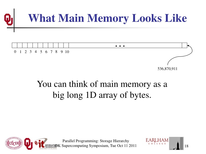 What Main Memory Looks Like