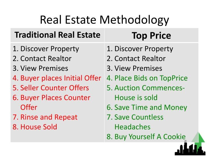 Real Estate Methodology