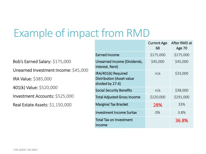 Example of impact from RMD