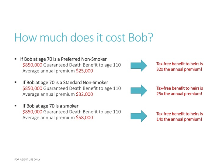 How much does it cost Bob?