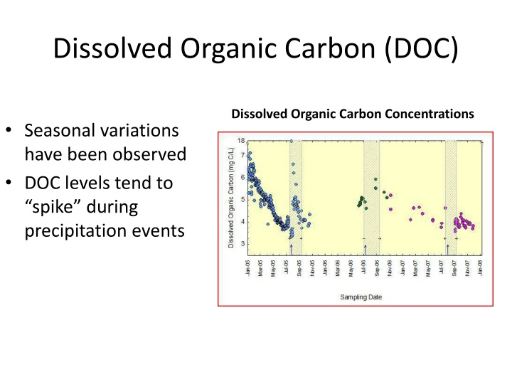 Dissolved Organic Carbon (DOC)