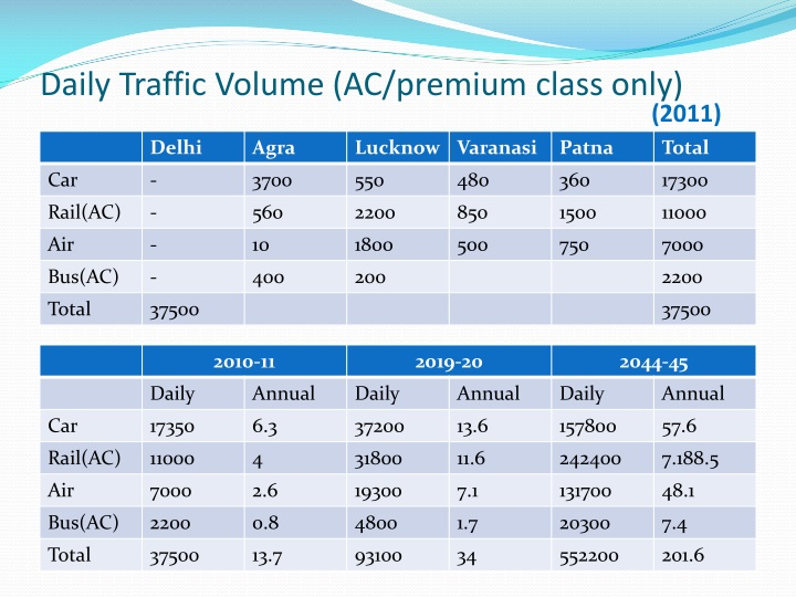 Daily Traffic Volume (AC/premium class only)