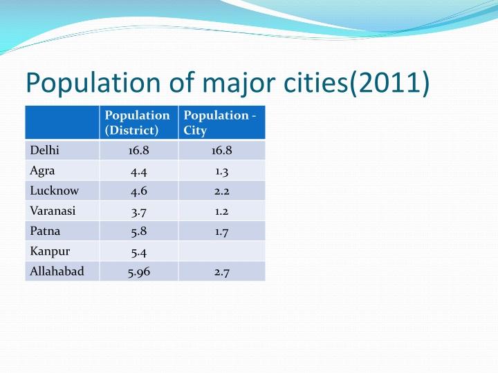 Population of major cities(2011)