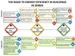 the road to e nergy e fficiency in b uildings in serbia