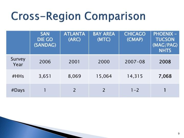 Cross-Region Comparison
