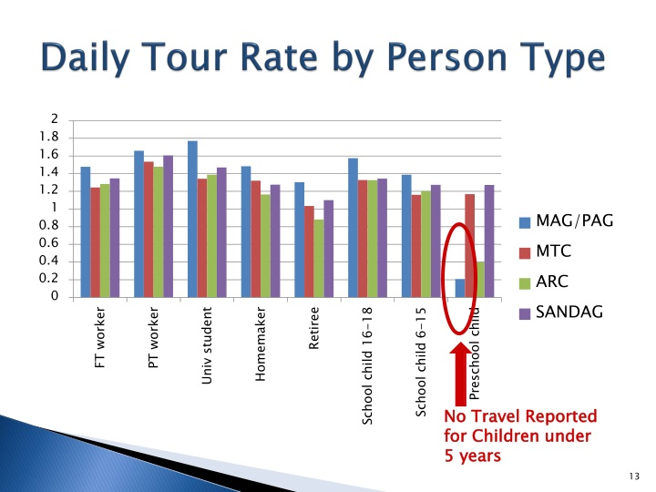 Daily Tour Rate by Person Type
