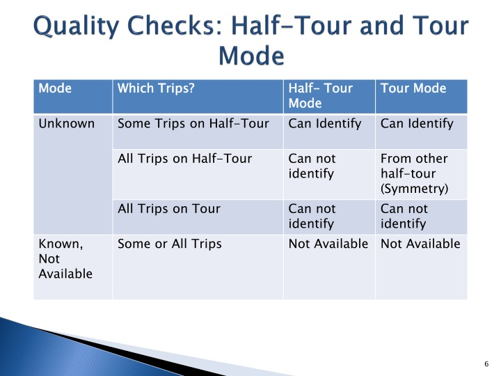 Quality Checks: Half-Tour and Tour Mode