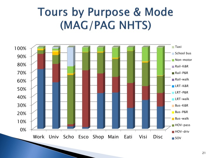 Tours by Purpose & Mode (