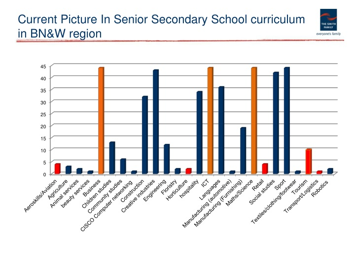 Current Picture In Senior Secondary School curriculum in BN&W region
