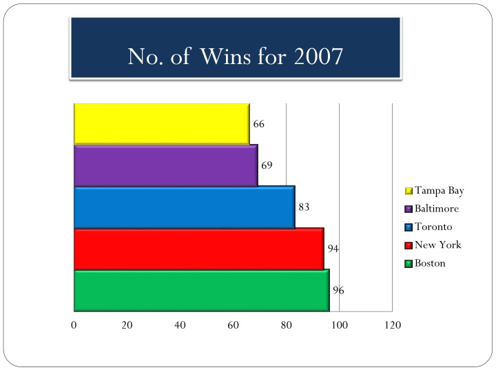 No. of  Wins for 2007