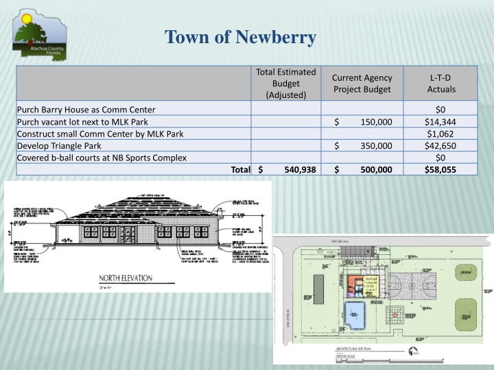 Town of Newberry