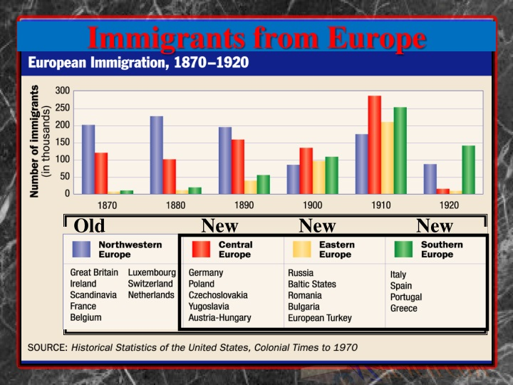 Immigrants from europe