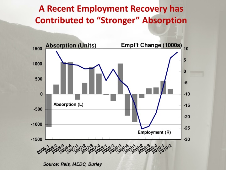 A Recent Employment Recovery has
