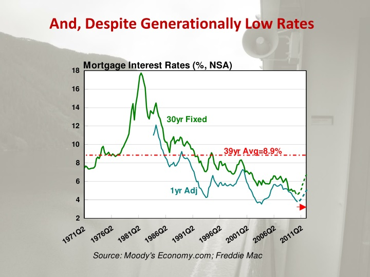 And, Despite Generationally Low Rates