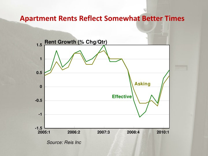 Apartment Rents Reflect Somewhat Better Times
