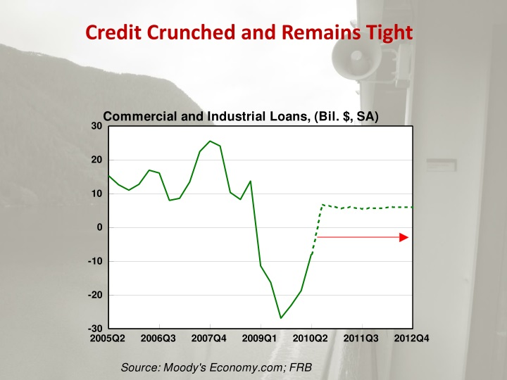 Credit Crunched and Remains Tight