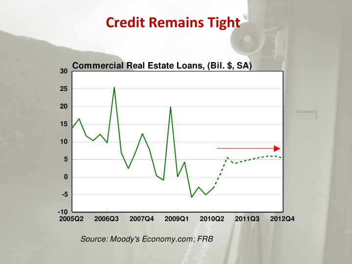 Credit Remains Tight