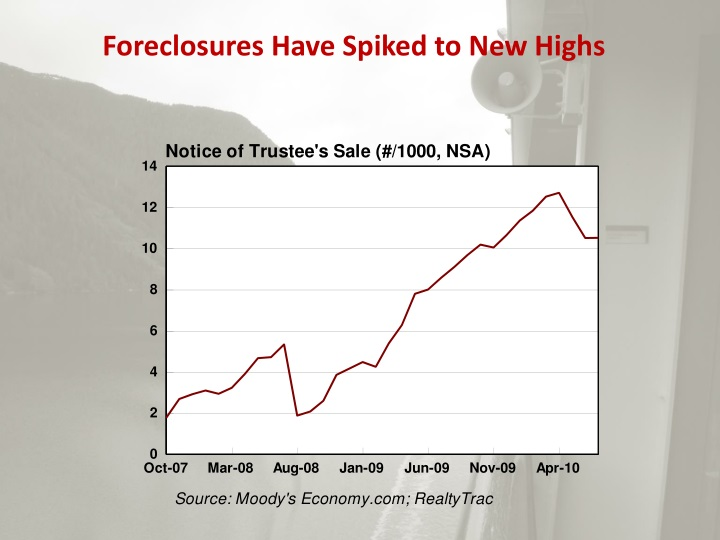Foreclosures Have Spiked to New Highs