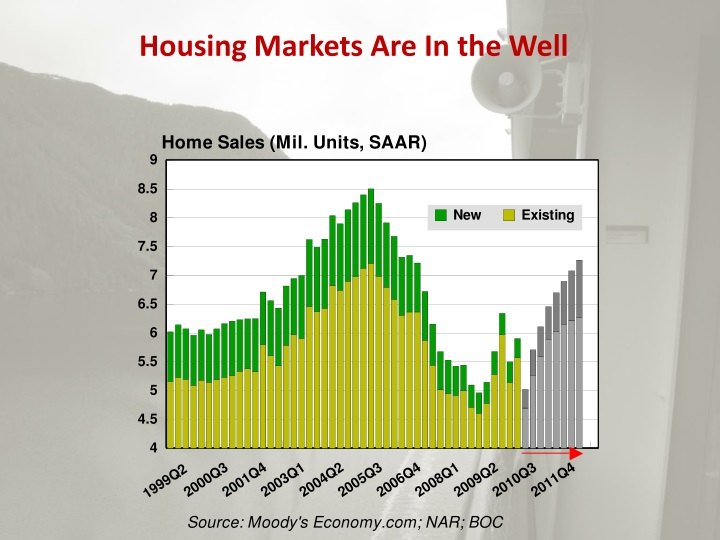 Housing Markets Are In the Well