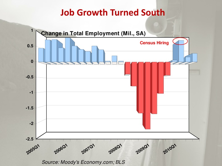 Job Growth Turned South