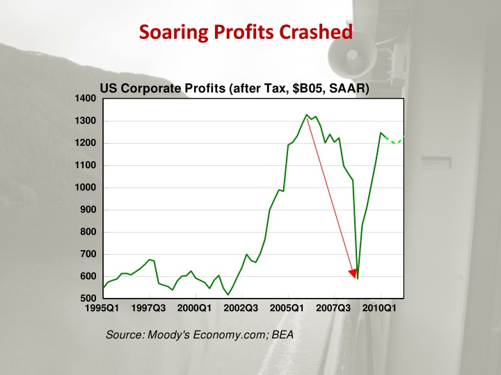 Soaring Profits Crashed