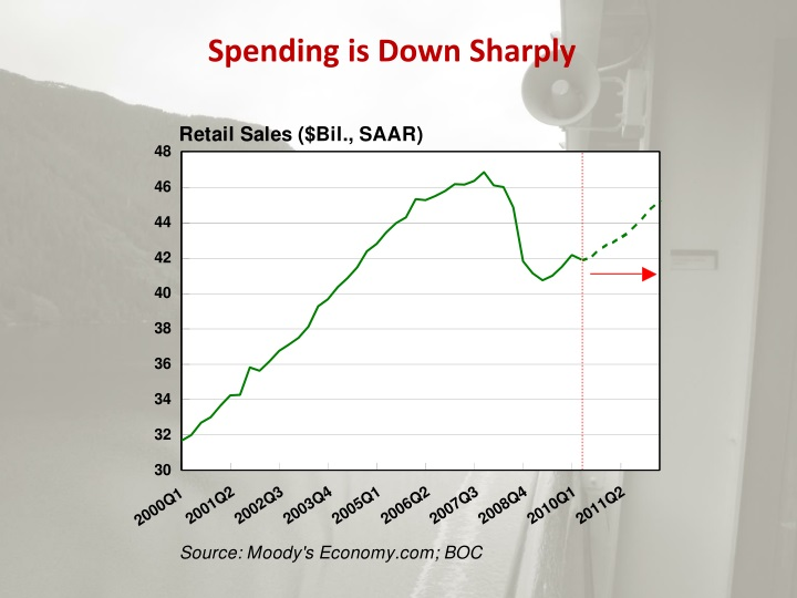 Spending is Down Sharply