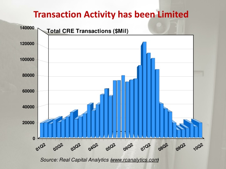 Transaction Activity has been Limited