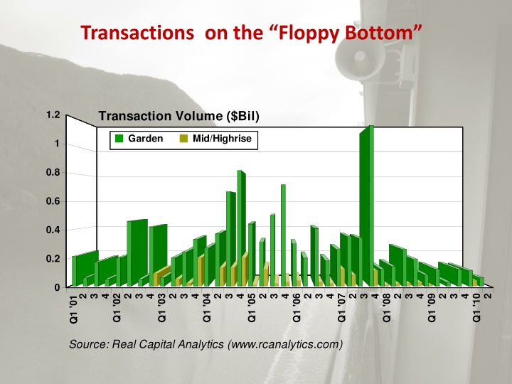 "Transactions  on the ""Floppy Bottom"""