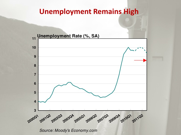 Unemployment Remains High