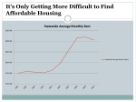 it s only getting more difficult to find affordable housing