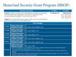 homeland security grant program hsgp