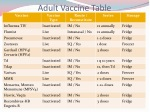 adult vaccine table