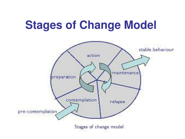 Stages of Change Model