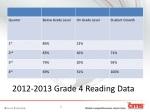 2012 2013 grade 4 reading data