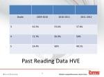 past reading data hve