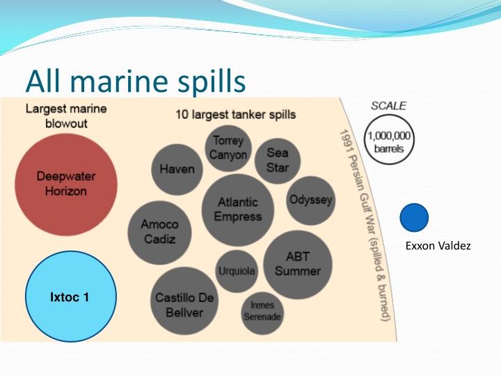 All marine spills