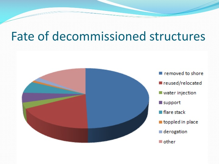 Fate of decommissioned structures