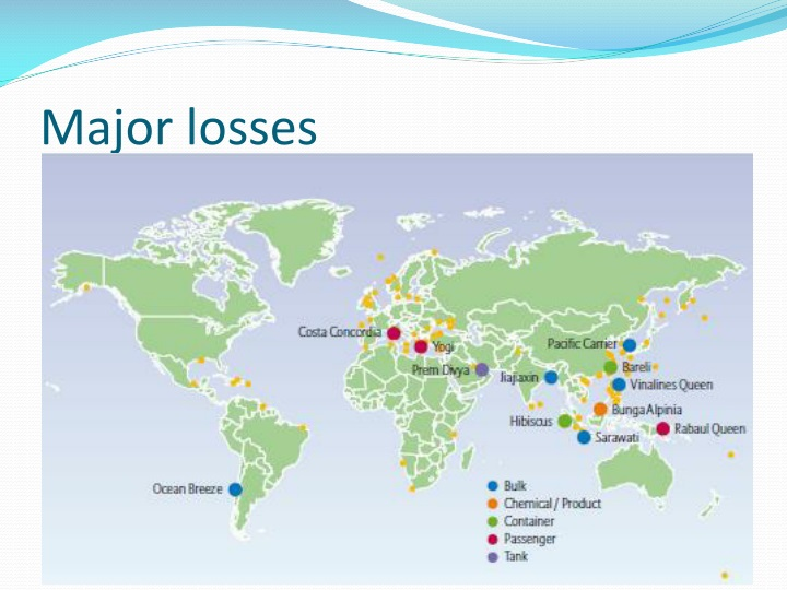 Major losses