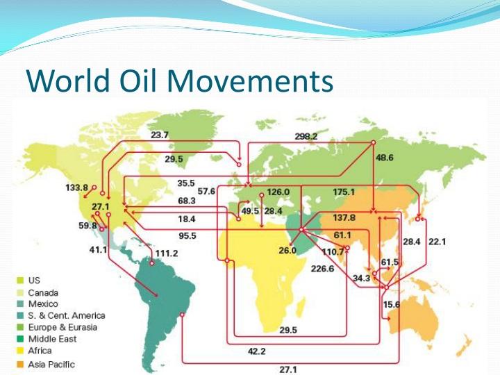 World Oil Movements