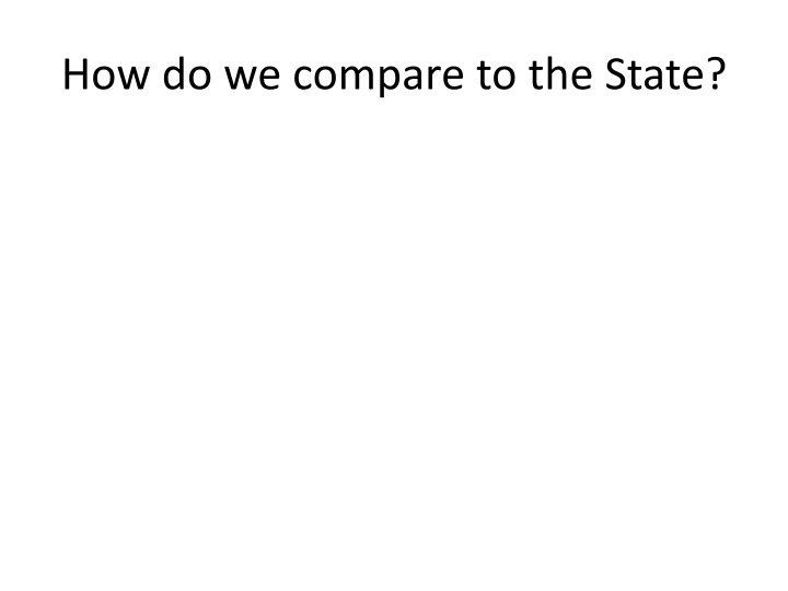 How do we compare to the State?