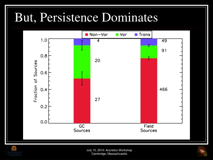 But, Persistence Dominates