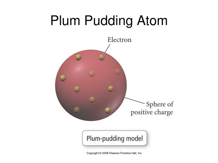 Plum Pudding Atom