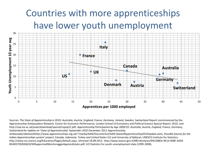 Countries with more apprenticeships