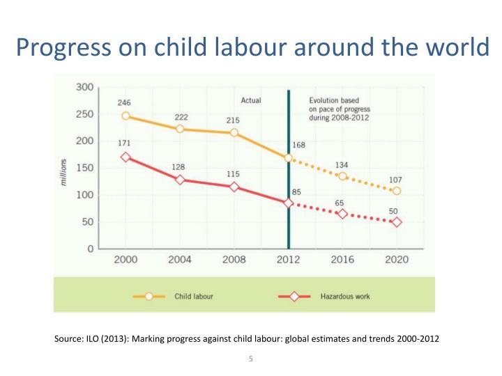 Progress on child labour around the world