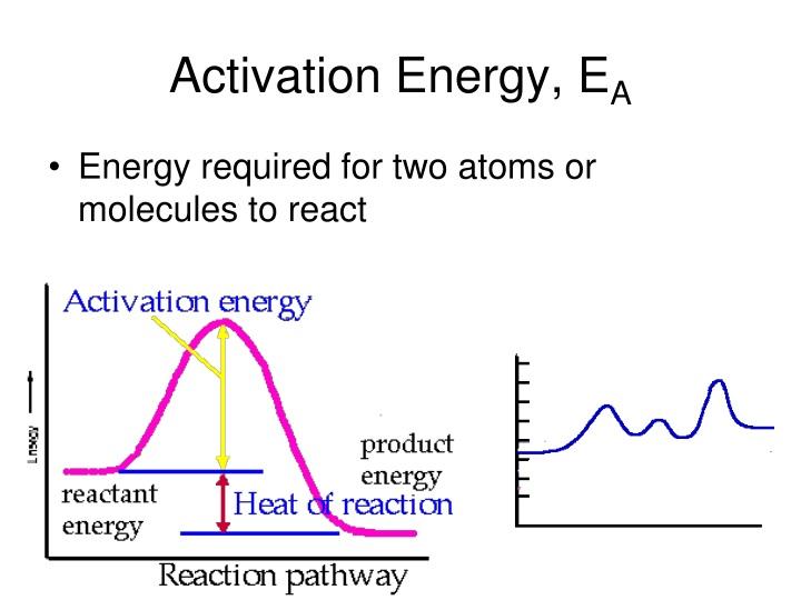 Activation Energy, E